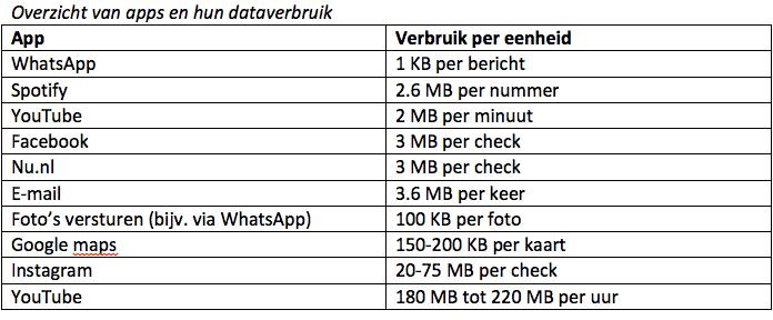 dataverbruik-per-taak