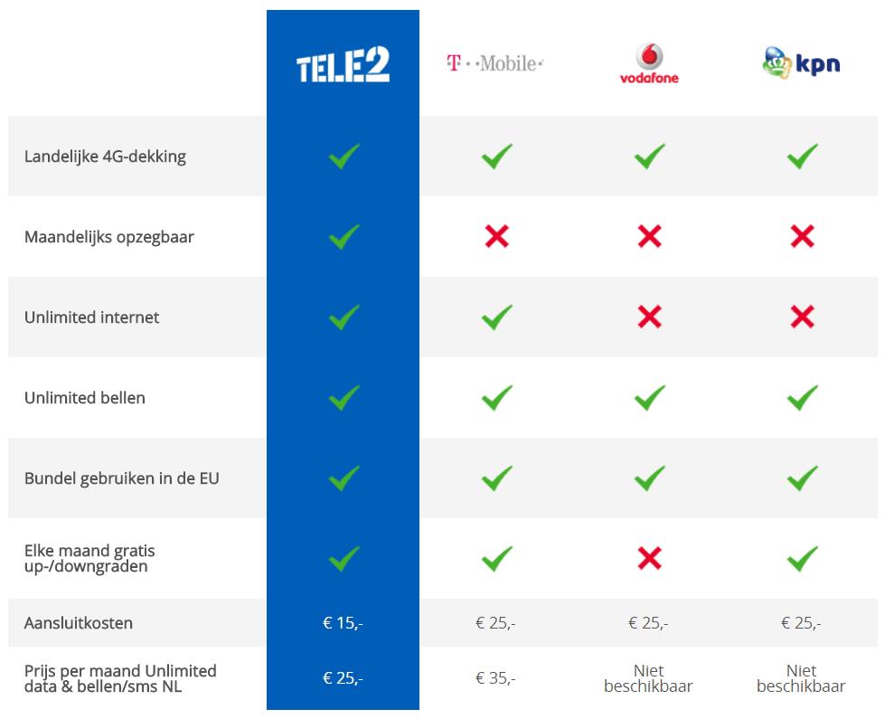 tele2 sim only vergelijken
